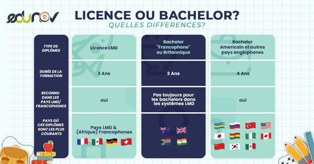 Licence-ou-Bachelor-Edunov-2021